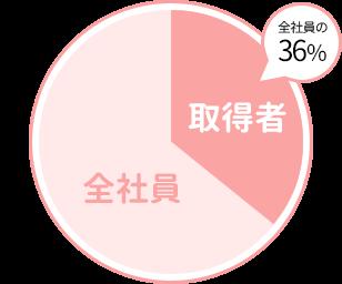 全体社員の36が産休・育休を取得
